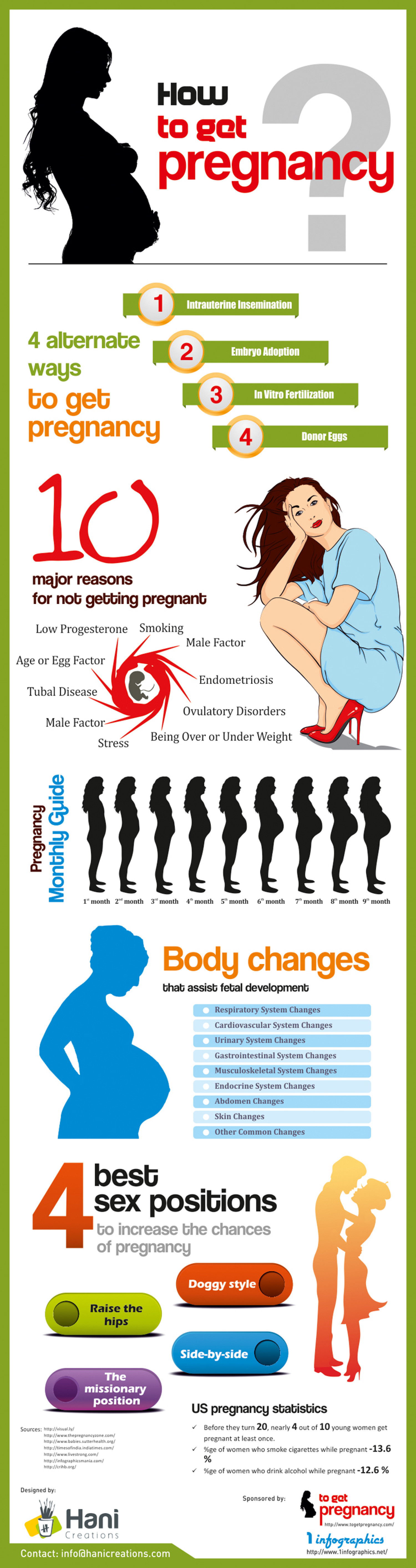 How to Get Pregnancy Infographic