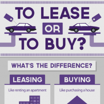 To Lease or To Buy? Infographic