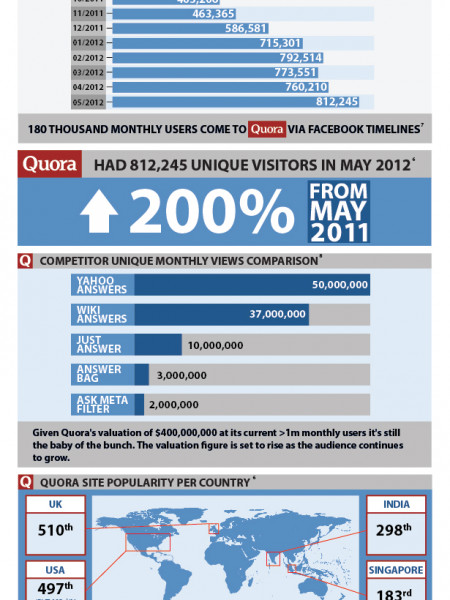 To Quora or not to Quora Infographic
