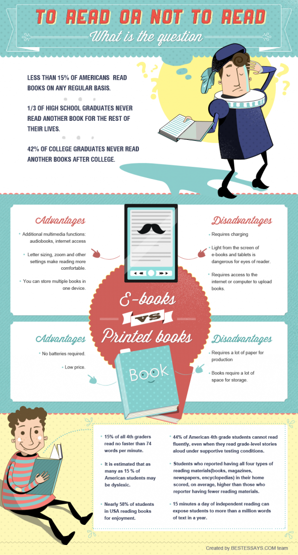 To read or not to read Infographic
