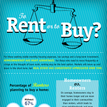 To Rent Or To Buy a House Infographic