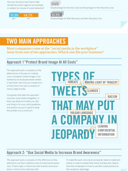 To Tweet Or Not To Tweet Infographic