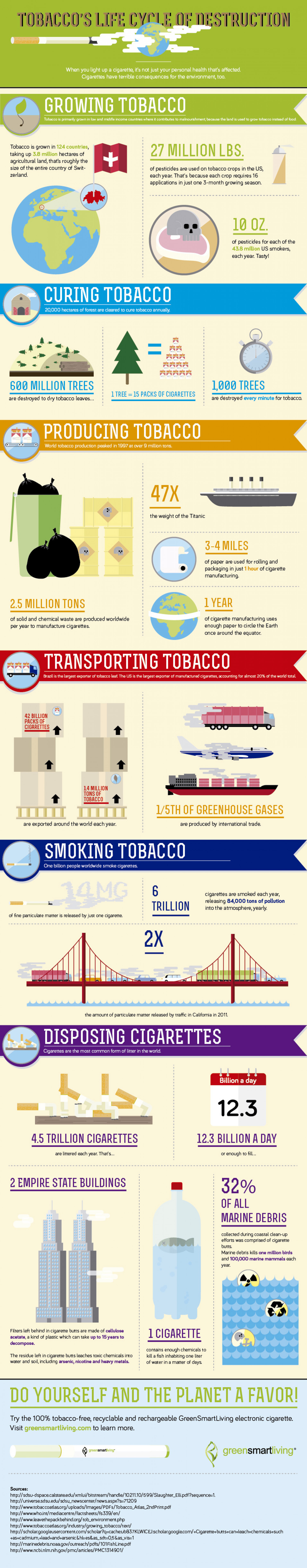 Tobacco´s Life Cycle of Destruction Infographic