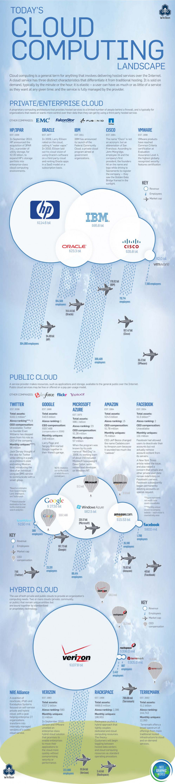 Today&#039;s Cloud Computing Landscape Infographic