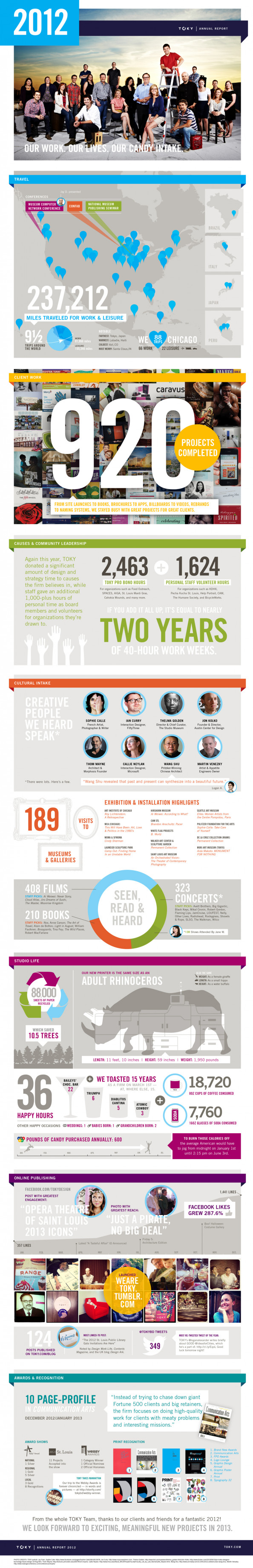 TOKY Annual Report 2012 Infographic