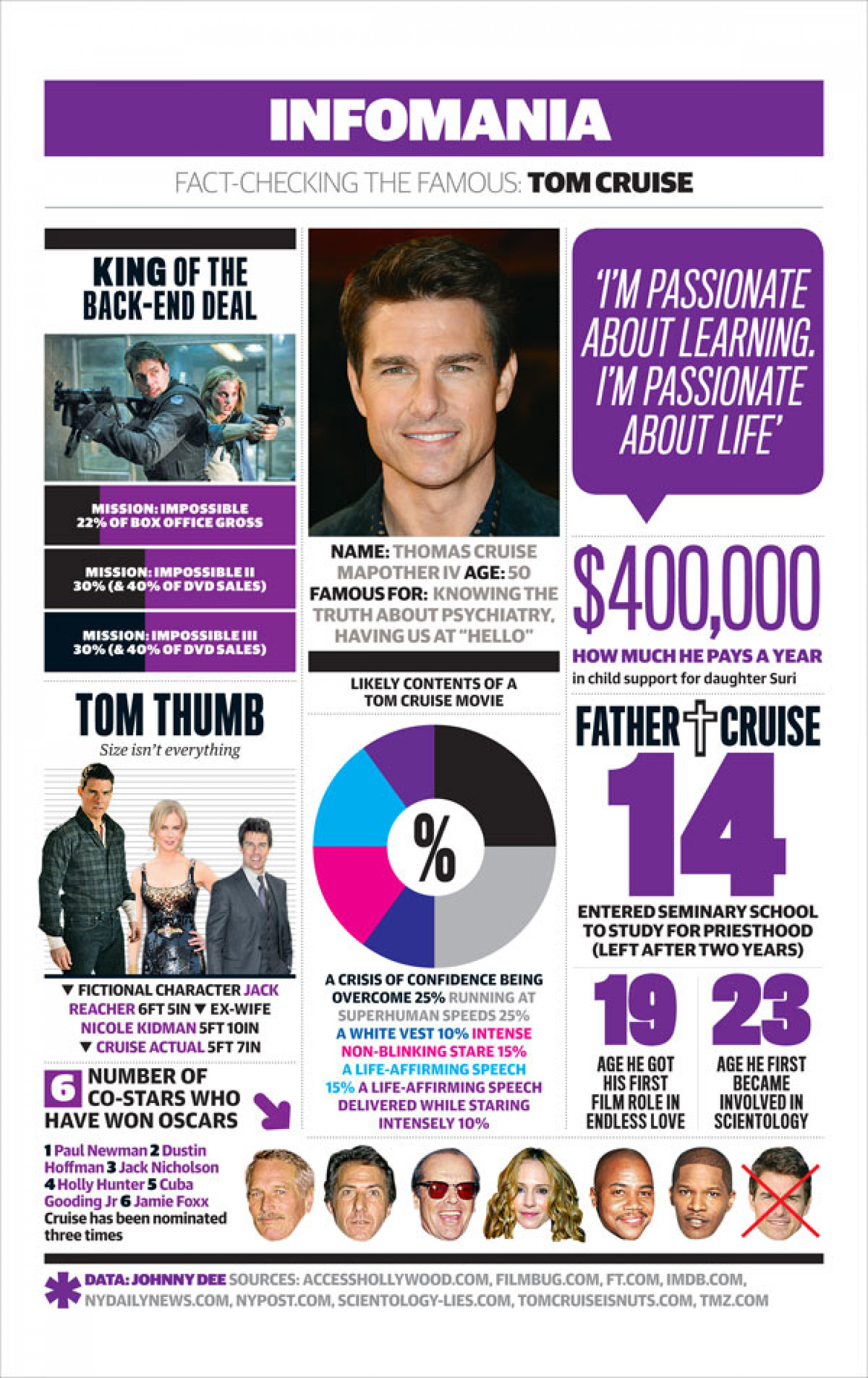 Tom Cruise: everything you need to know Infographic