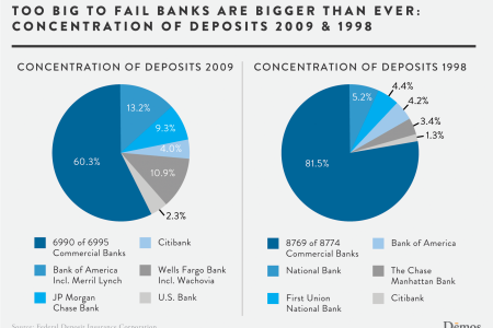 Too Big to Fail Banks are Bigger Than Ever: Concentration of Deposits 2009  Infographic