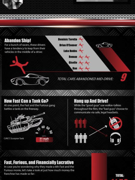 Too Fast, Too Furious? Infographic