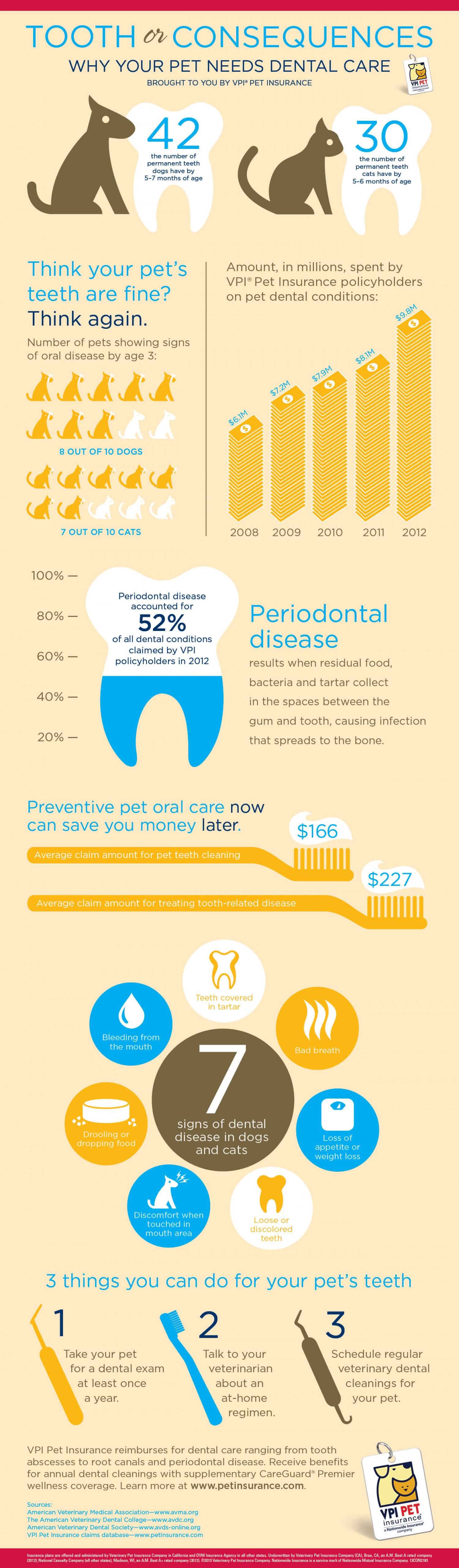 Tooth or Consequences Infographic