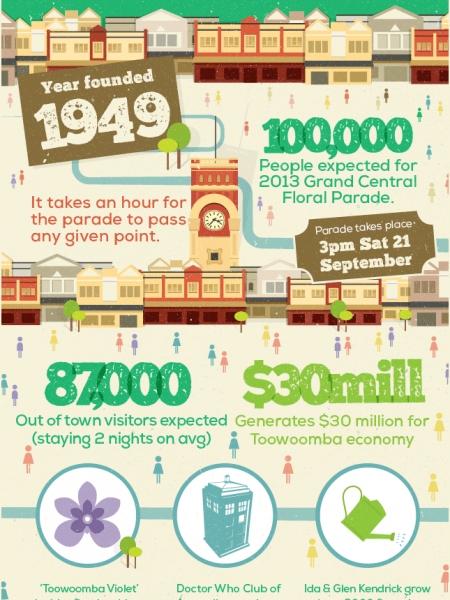 Toowoomba Carnival of Flowers Infographic