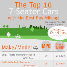 Top 10 7-Seater Cars With the Best Gas Mileage Infographic