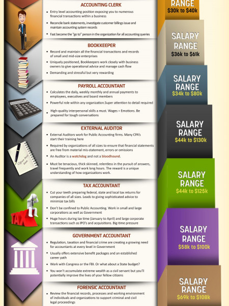Top 10 Accounting Jobs In 2014 Infographic