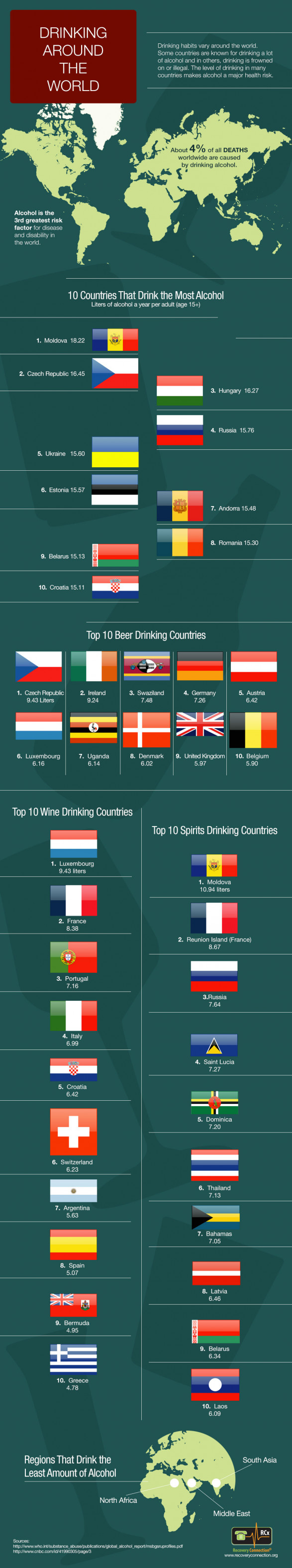 Top 10 Alcohol Counsuming Countries