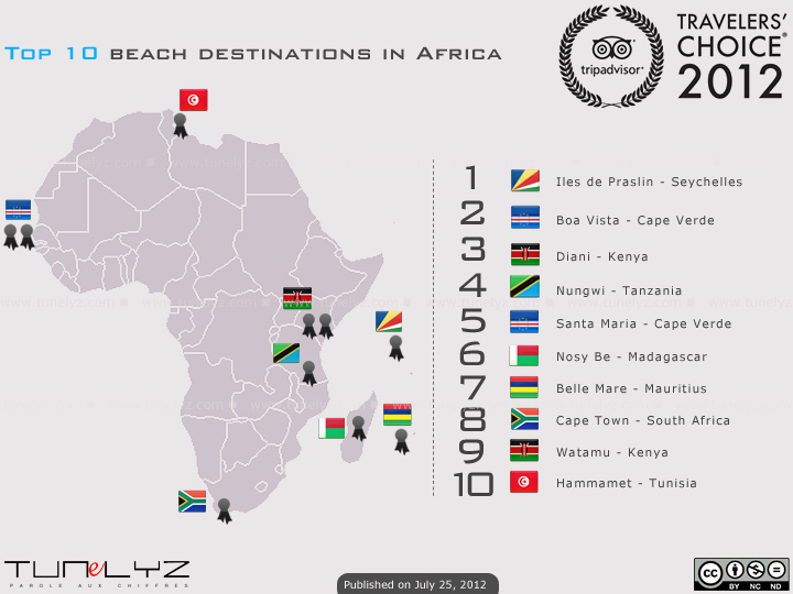 Top 10 beach destinations in africa tourists travel for Top ten vacations in the world