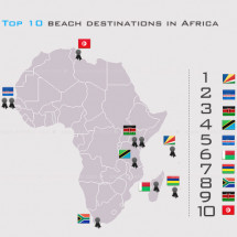 Top 10 beach destinations in Africa  Infographic