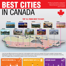 Top 10 best cities in Canada Infographic
