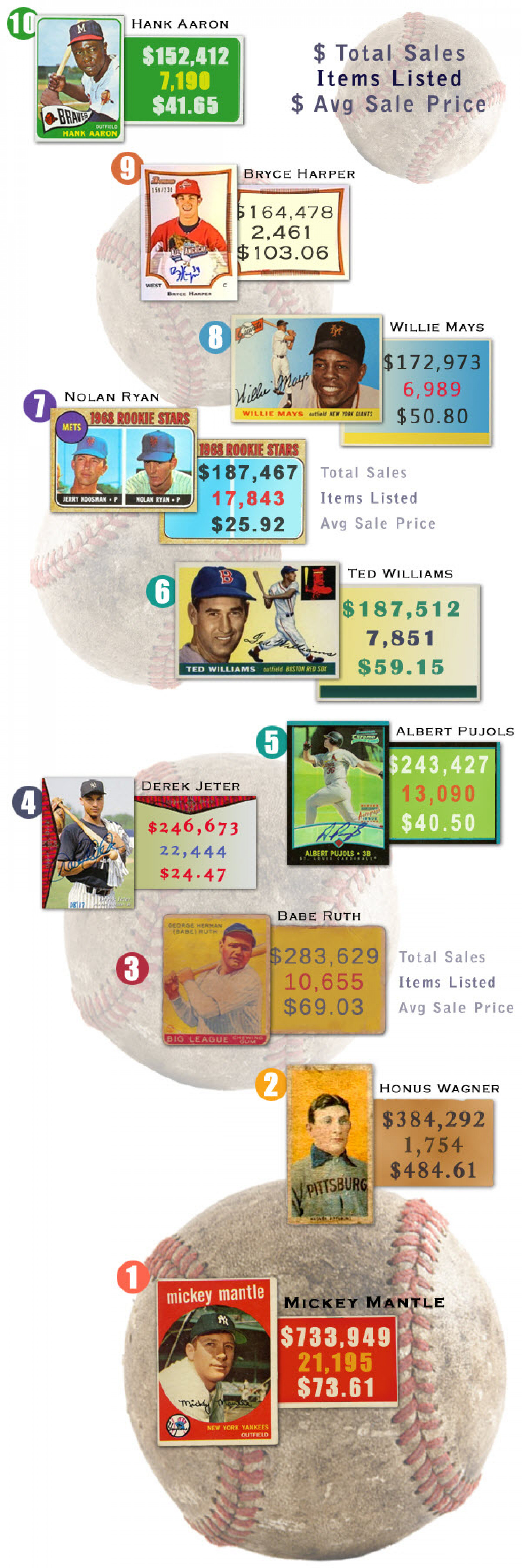Top 10 Best Selling Baseball Players on eBay Infographic