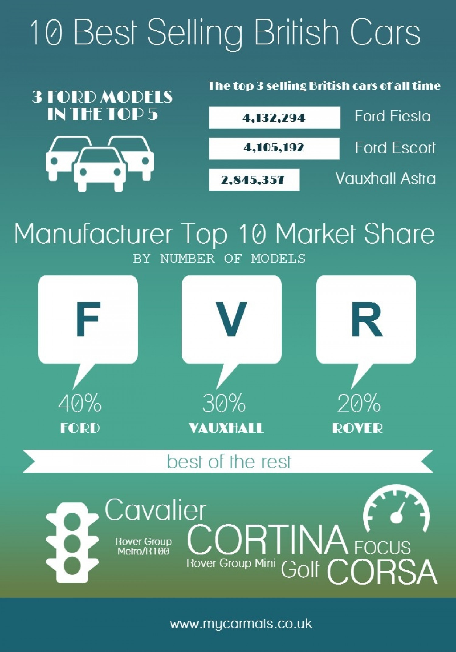 Top 10 British Selling Cars Of All Time Infographic