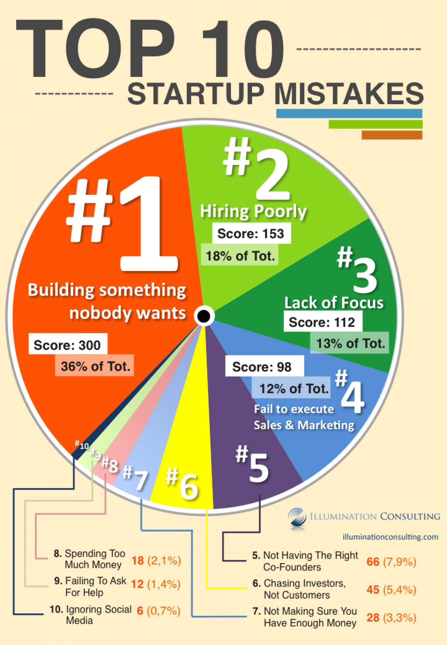 Top 10 Business Startup Mistakes  Infographic