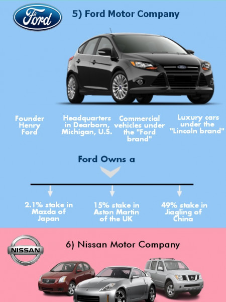 World's Top 10 Car Manufacturers Infographic