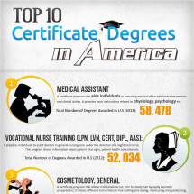 Top 10 Certificate Degrees in America  Infographic
