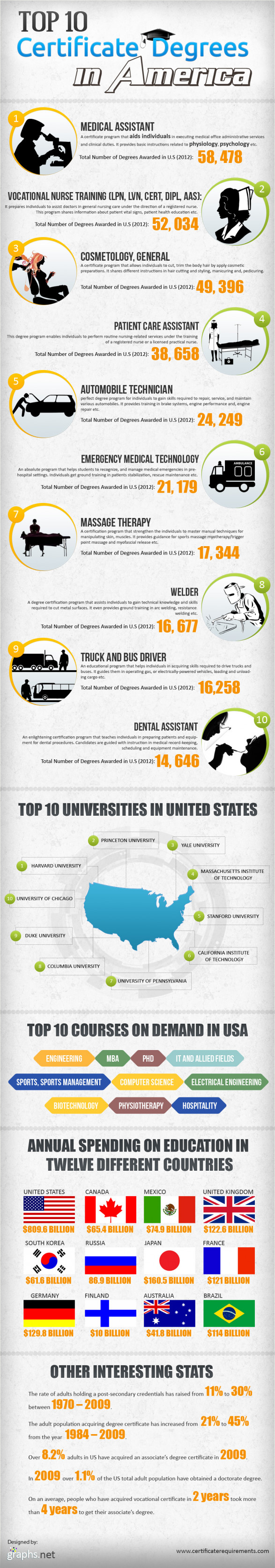 Top 10 Certificate Degrees in America