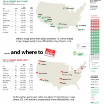 Top 10 Cities to Buy vs Rent Infographic