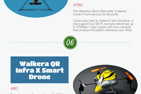 Top 10 Coolest Remote Control Drones Infographic