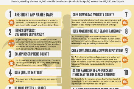 Top 10 Developer Tips: Mobile SEO in Apple's App Store - iPhone, iPad, iOS7 [Infographic by SearchMan.com] Infographic