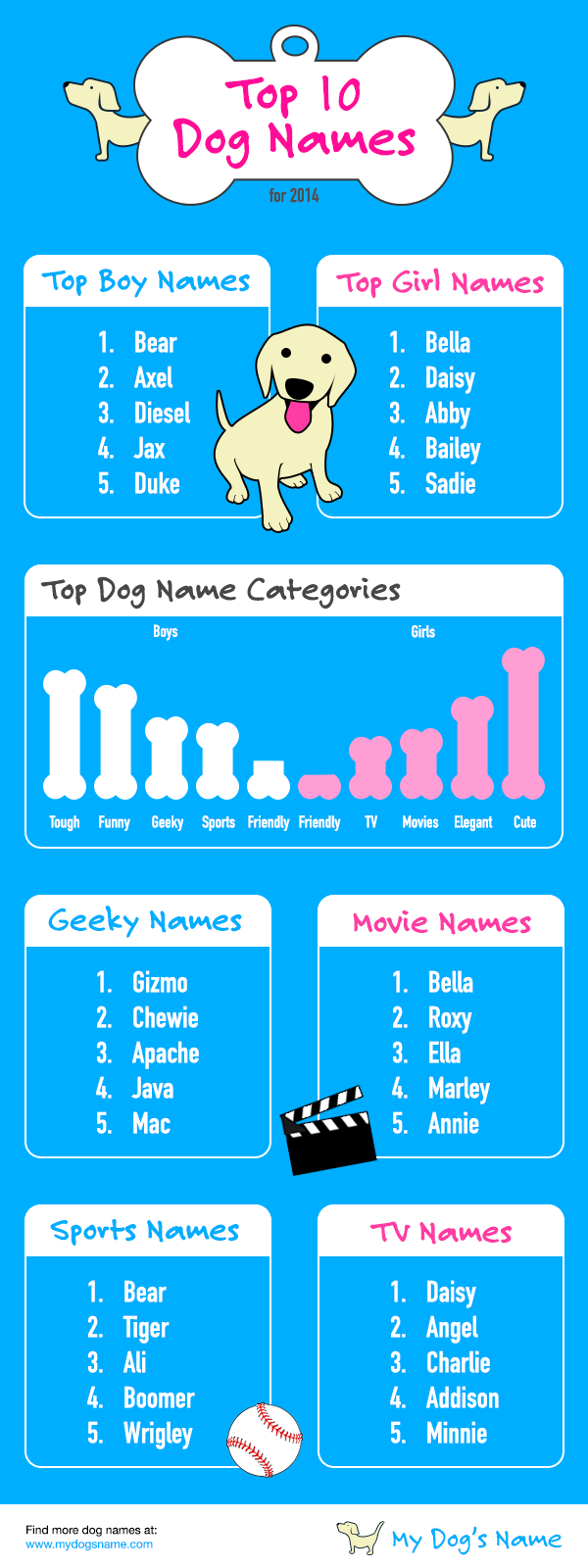 Top 10 Dog Names for 2014