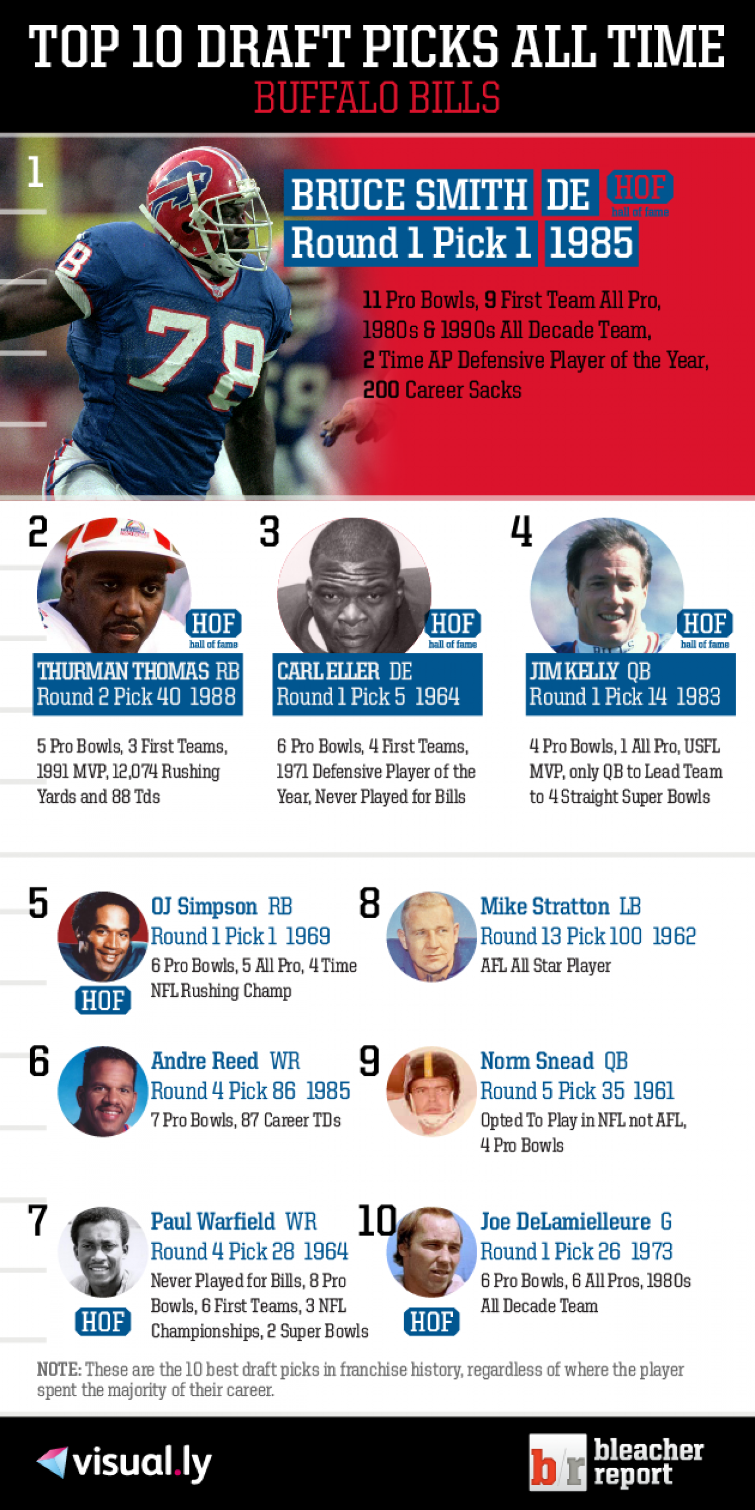Top 10 Draft Picks of All Time: Buffalo Bills Infographic