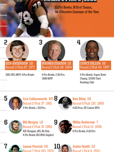 Top 10 Draft Picks of All Time: Cincinnati Bengals Infographic