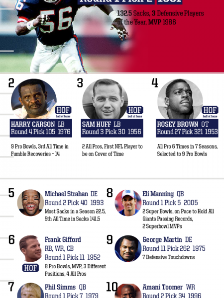 Top 10 Draft Picks of All Time: New York Giants Infographic