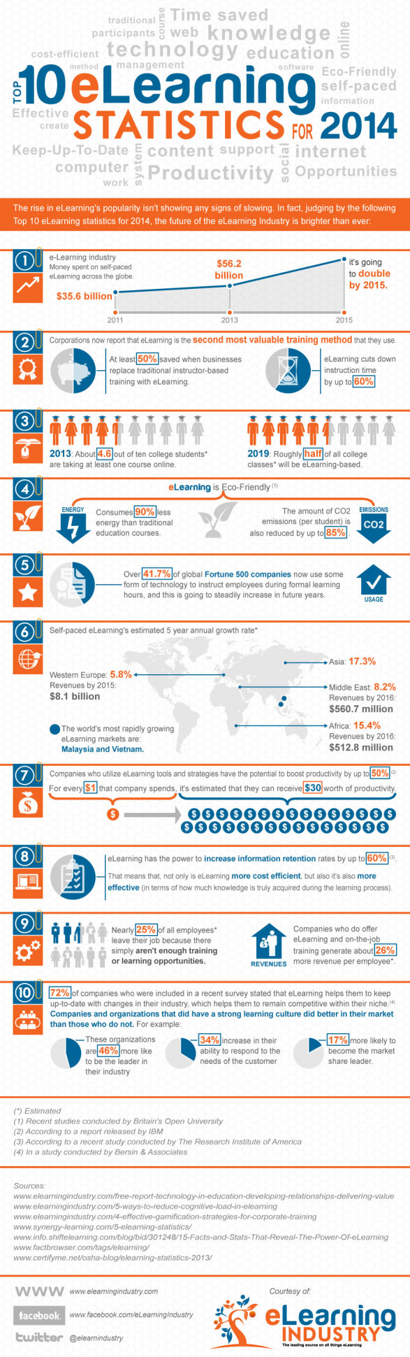 Top 10 e-Learning Statistics for 2014