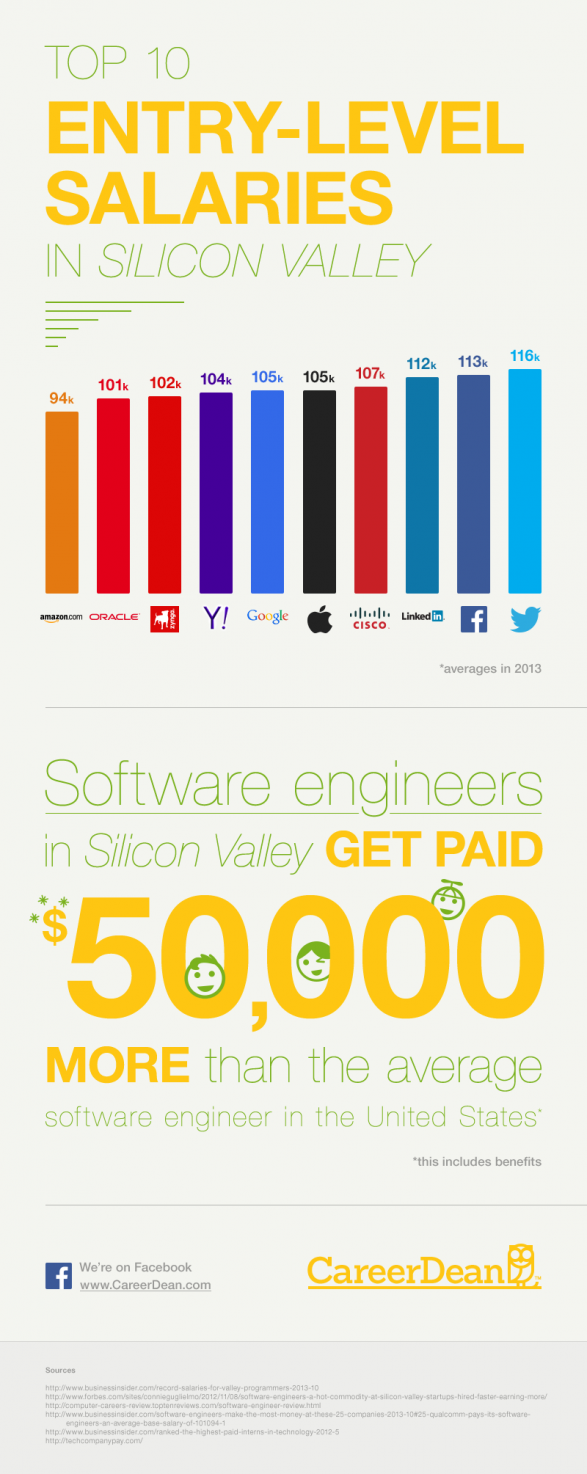 Top 10 Entry-Level Salaries in Silicon Valley