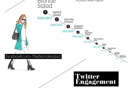 Top 10 Fashion Blogger in Italy Infographic