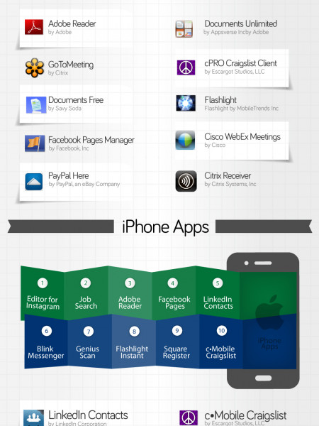 Top 10 Free Business Apps in iTunes Infographic