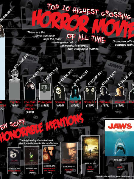 Top 10 Grossing Horror Movies Infographic