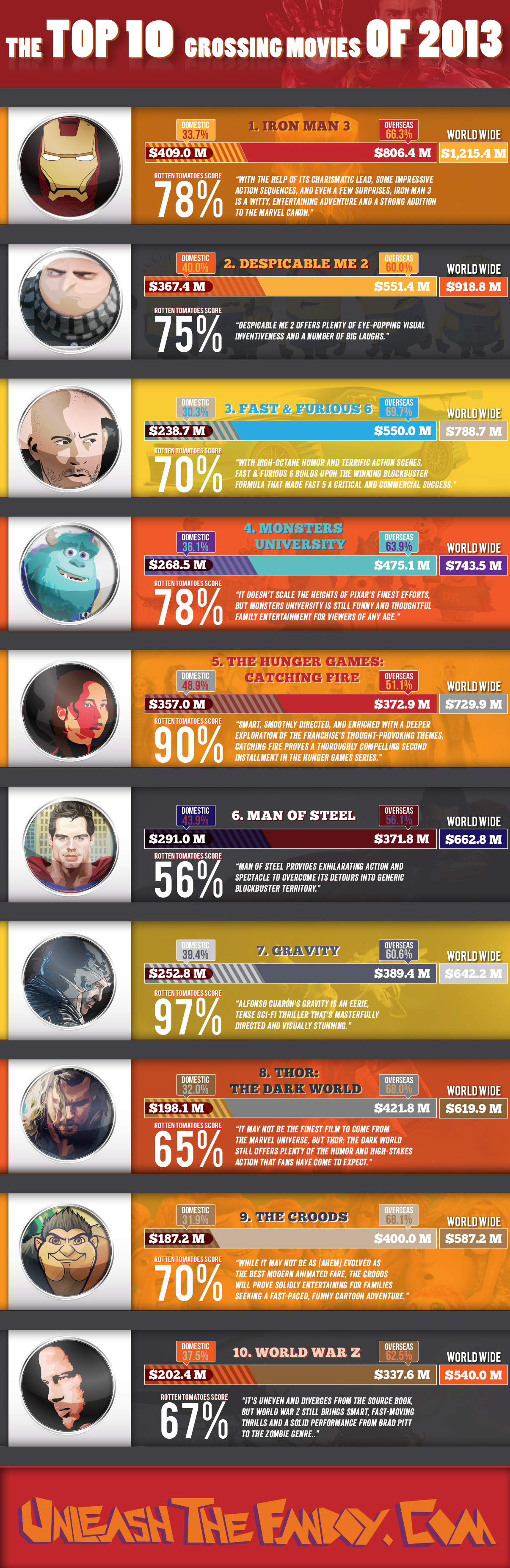 top 10 grossing movies of 2013  infographic