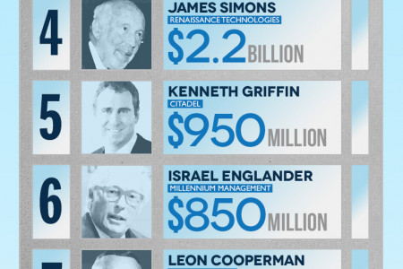 2014 Highest Earning Hedge Fund Managers Infographic