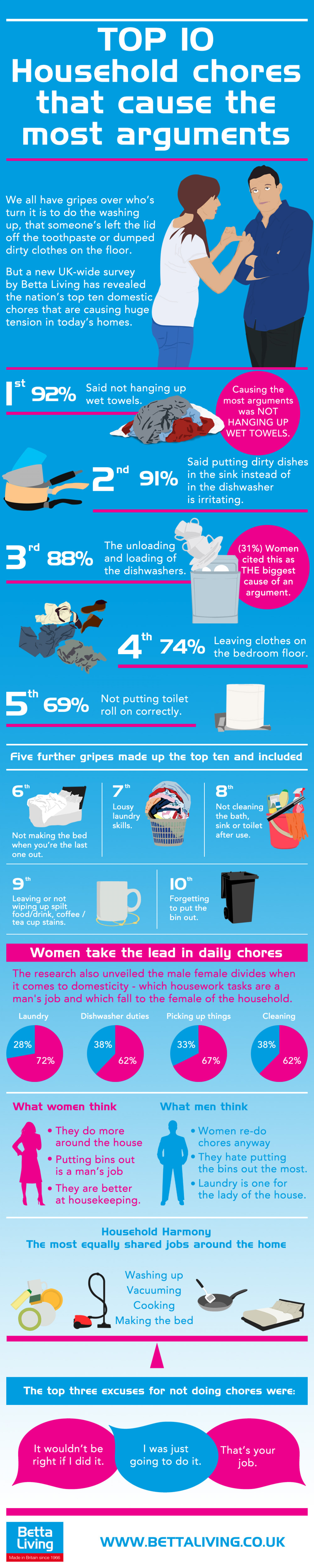 Top 10 household chores that cause the most arguments  Infographic
