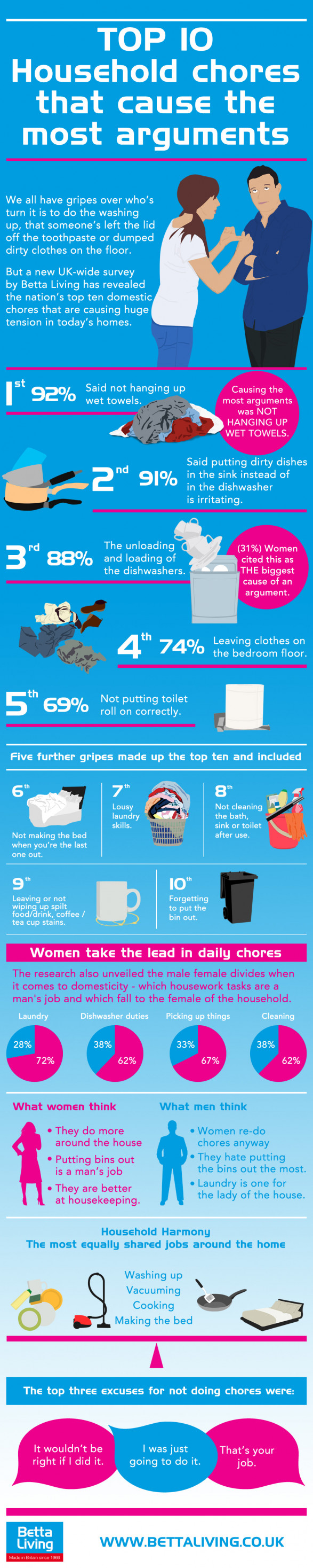 Top 10 household chores that cause the most arguments