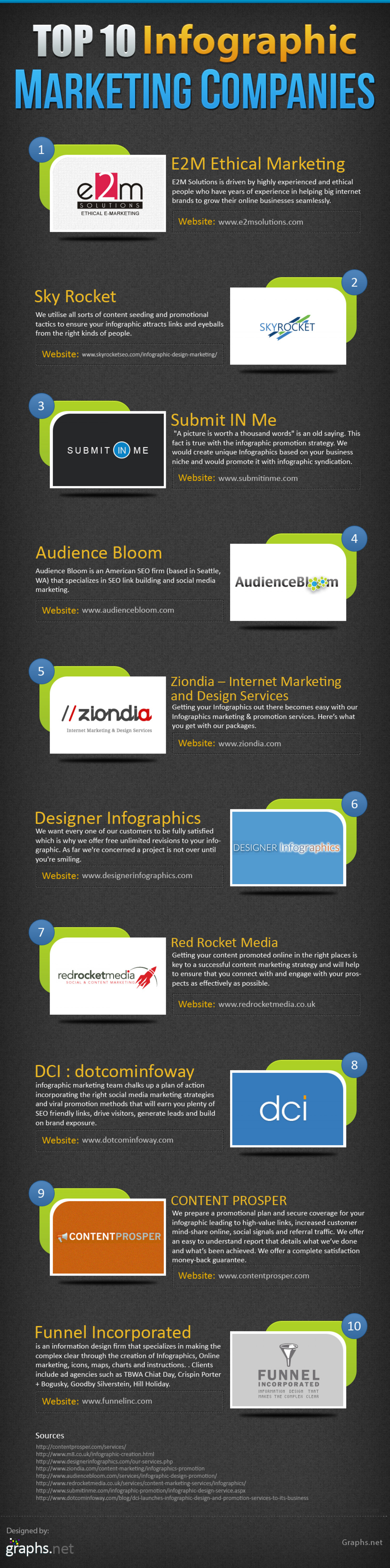 Top 10 Infographic Marketing Companies Infographic