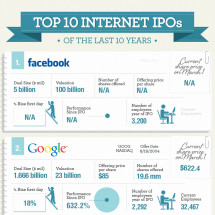 Top 10 Internet IPOs Infographic