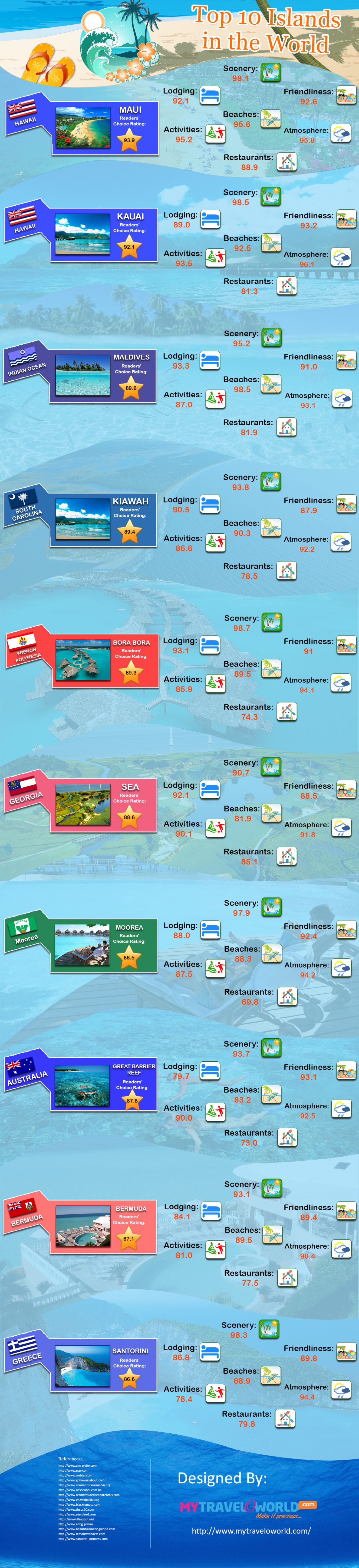Top 10 Island in the World Infographic
