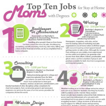 Top 10 Jobs for SAHMs with Degrees Infographic