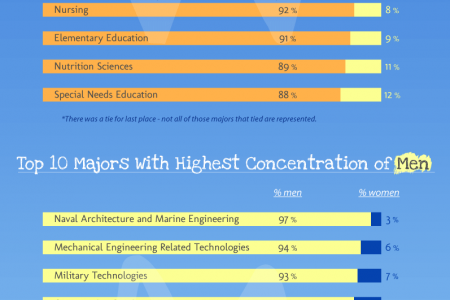 Top 10 Majors with the Highest Concentration of Men/Women Infographic