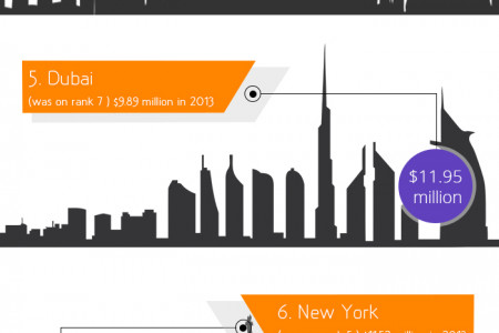 Top 10 MasterCard Global Destination Cities 2014 Infographic