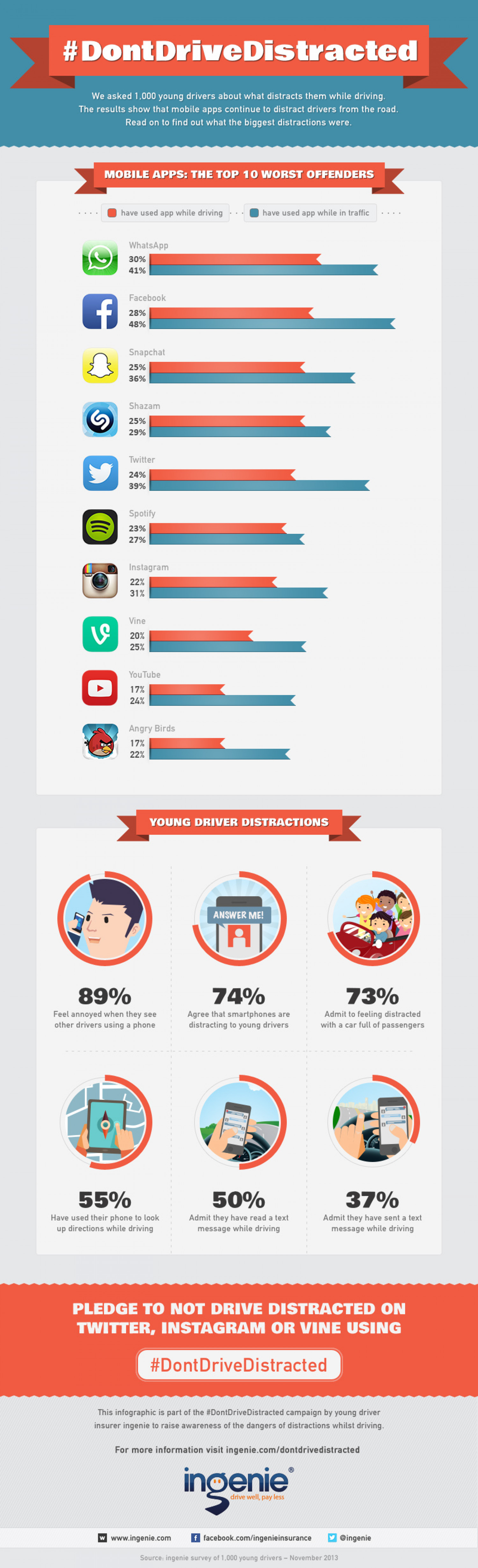Top 10 Most Distracting Mobile Apps Infographic