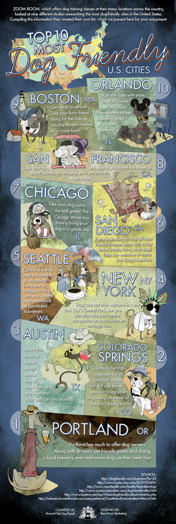 Top 10 Most Dog Friendly U.S. Cities Infographic